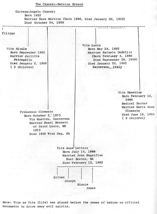 he Capozzi / Salerno / Sette / Marsico Family Trees
